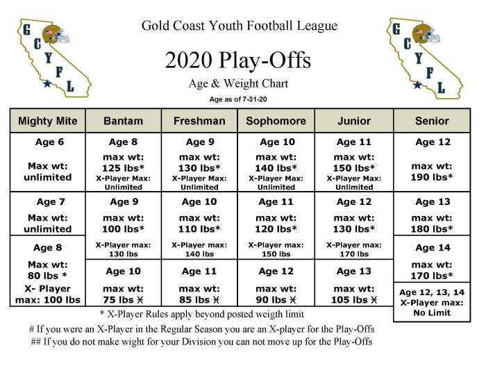 GCYFL_weight__age_chart_20_Play_Offs